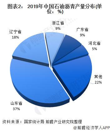 图表2: 2019年中国石油沥青产量分布(单位:%)