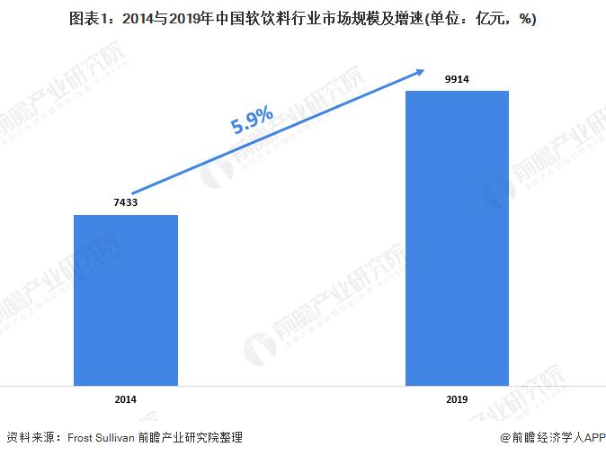 图表1:2014与2019年中国软饮料行业市场规模及增速(单位:亿元,%)