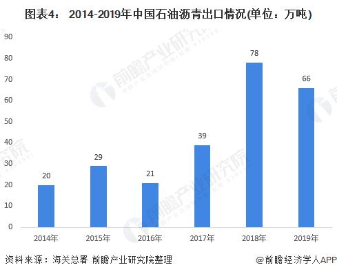 图表4: 2014-2019年中国石油沥青出口情况(单位:万吨)