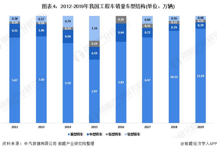 图表4:2012-2019年我国工程车销量车型结构(单位:万辆)