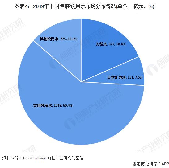 图表4:2019年中国包装饮用水市场分布情况(单位:亿元,%)