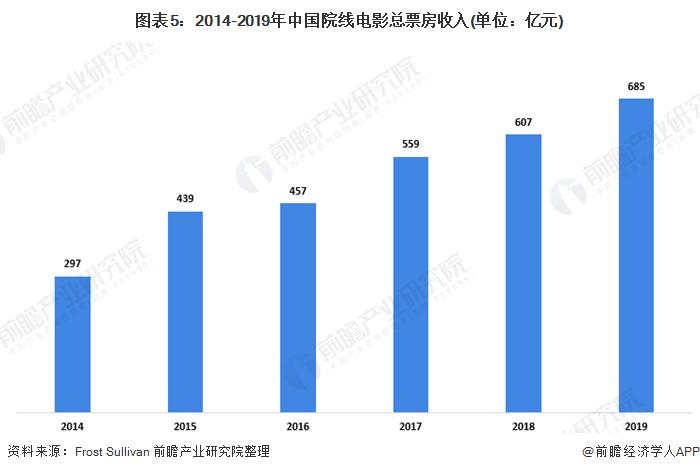 图表5:2014-2019年中国院线电影总票房收入(单位:亿元)