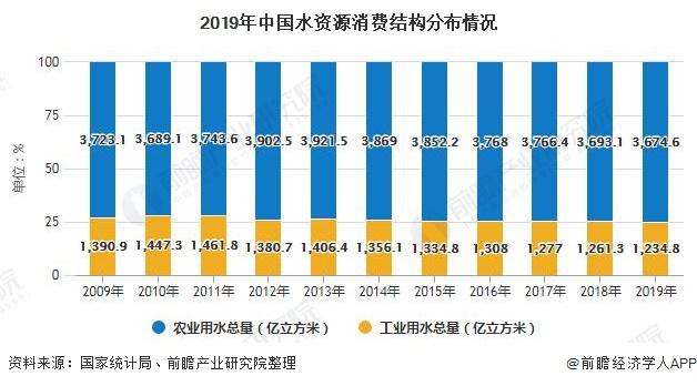 2019年中国水资源消费结构分布情况