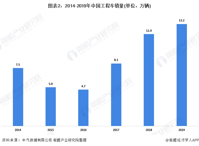 图表2:2014-2019年中国工程车销量(单位:万辆)