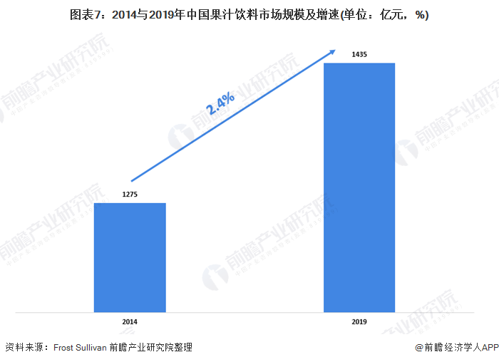 图表7:2014与2019年中国果汁饮料市场规模及增速(单位:亿元,%)