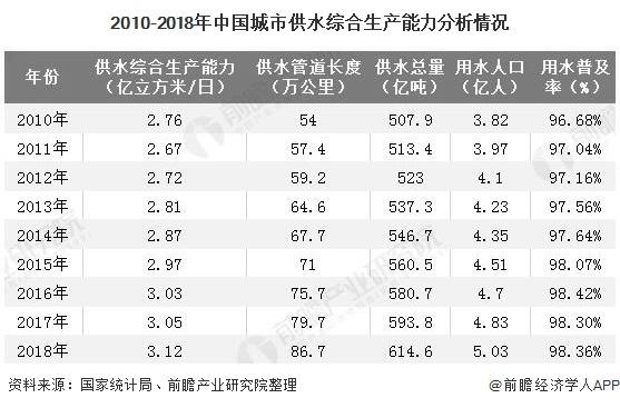2010-2018年中国城市供水综合生产能力分析情况