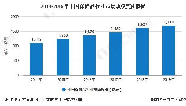 2014-2019年中国保健品行业市场规模变化情况