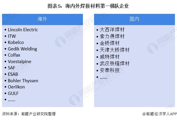 图表5:海内外焊接材料第一梯队企业