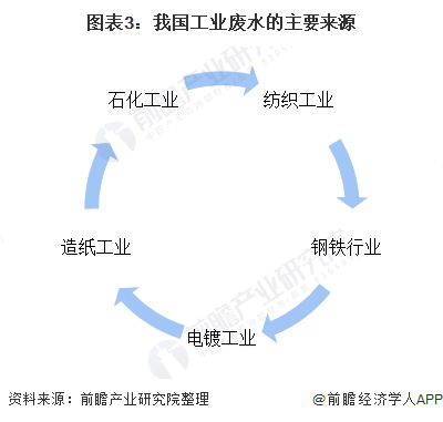 图表3:我国工业废水的主要来源
