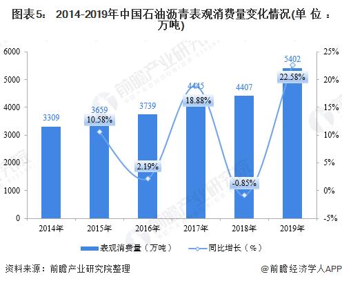 图表5: 2014-2019年中国石油沥青表观消费量变化情况(单位:万吨)