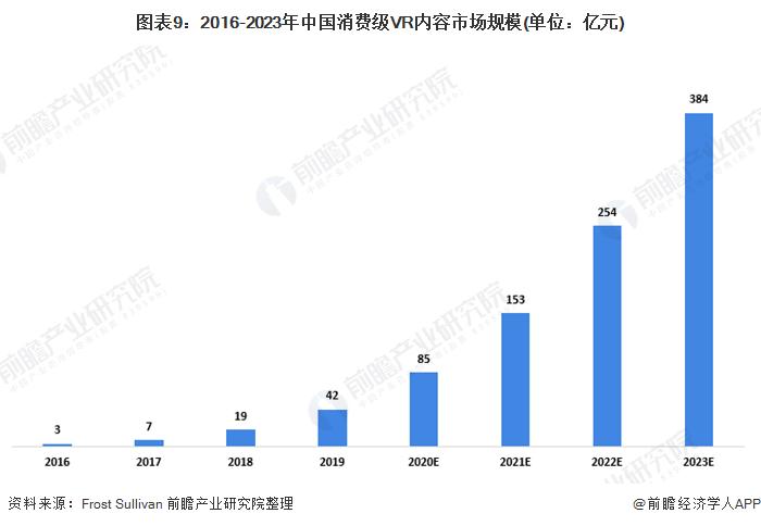 图表9:2016-2023年中国消费级VR内容市场规模(单位:亿元)