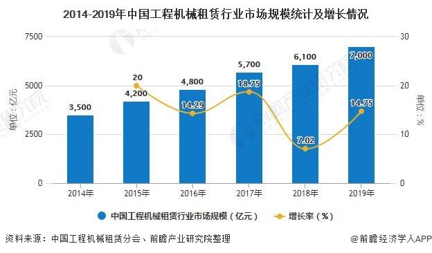 2014-2019年中國工程機械租賃行業市場規模統計及增長情況