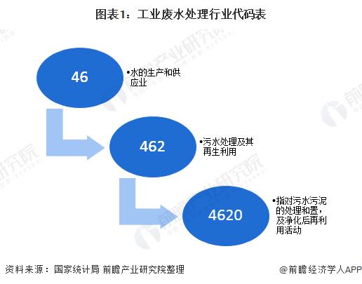 图表1:工业废水处理行业代码表