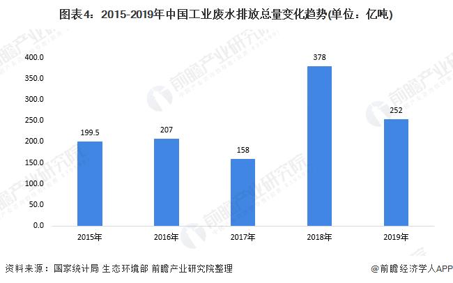 图表4:2015-2019年中国工业废水排放总量变化趋势(单位:亿吨)