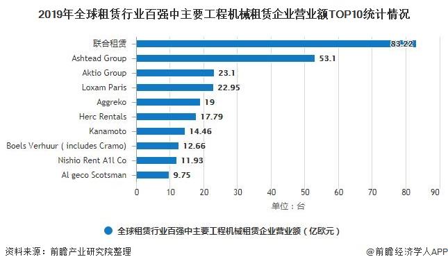 2019年全球租賃行業百強中主要工程機械租賃企業營業額TOP10統計情況