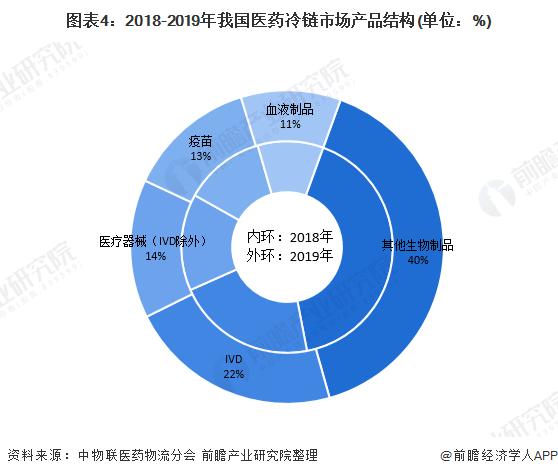 图表4:2018-2019年我国医药冷链市场产品结构(单位:%)
