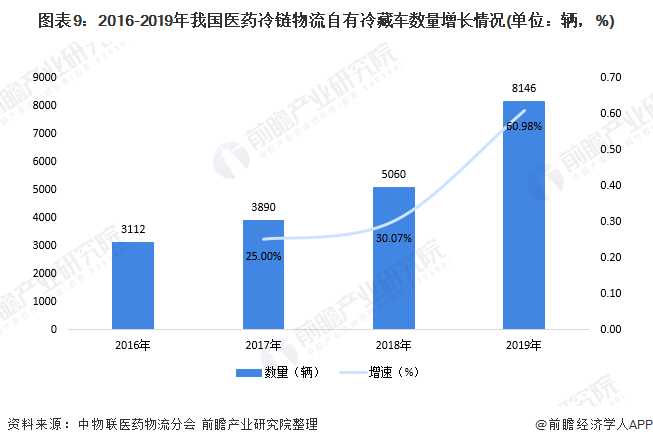 图表9:2016-2019年我国医药冷链物流自有冷藏车数量增长情况(单位:辆,%)