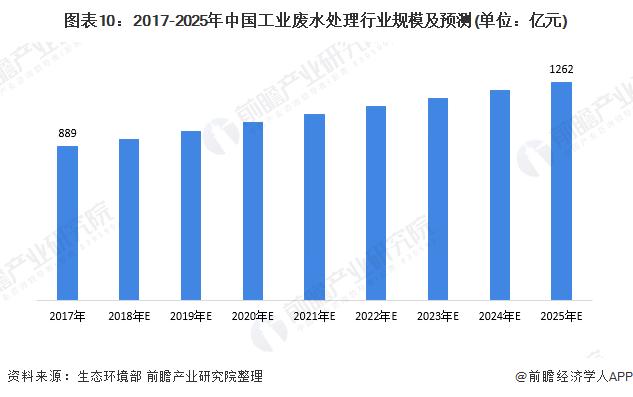 图表10:2017-2025年中国工业废水处理行业规模及预测(单位:亿元)