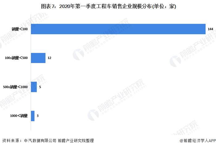 图表7:2020年第一季度工程车销售企业规模分布(单位:家)