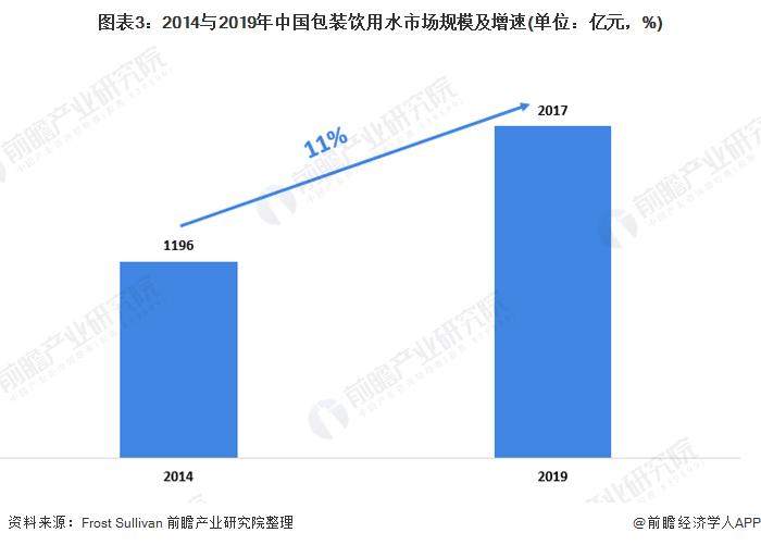 图表3:2014与2019年中国包装饮用水市场规模及增速(单位:亿元,%)