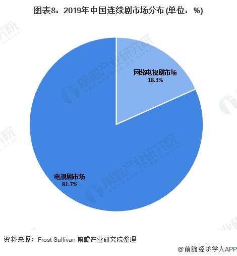 图表8:2019年中国连续剧市场分布(单位:%)