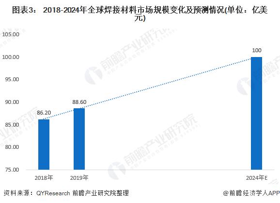 圖表3: 2018-2024年全球焊接材料市場規模變化及預測情況(單位:億美元)