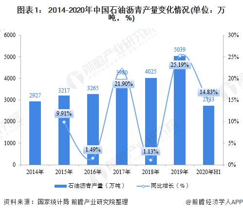 图表1: 2014-2020年中国石油沥青产量变化情况(单位:万吨,%)