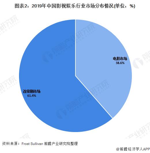 图表2:2019年中国影视娱乐行业市场分布情况(单位:%)