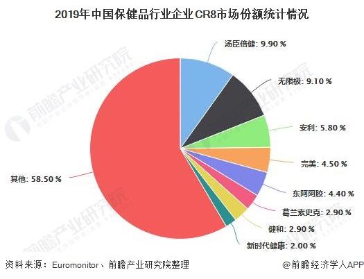2019年中国保健品行业企业CR8市场份额统计情况