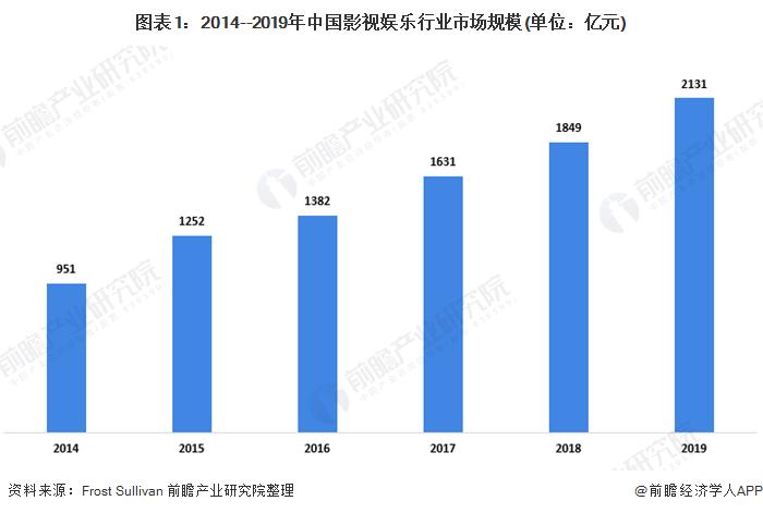 图表1:2014--2019年中国影视娱乐行业市场规模(单位:亿元)