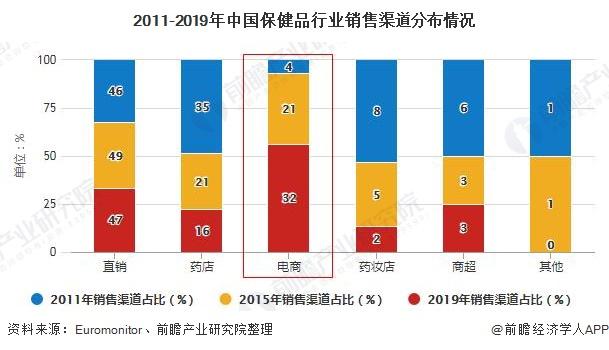 2011-2019年中国保健品行业销售渠道分布情况