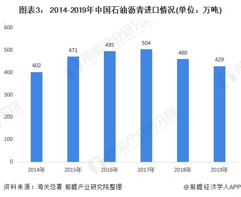 图表3: 2014-2019年中国石油沥青进口情况(单位:万吨)