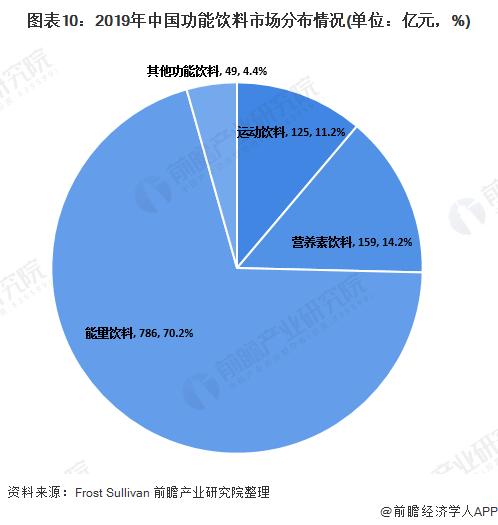 图表10:2019年中国功能饮料市场分布情况(单位:亿元,%)