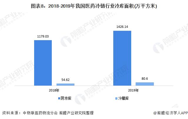 图表8:2018-2019年我国医药冷链行业冷库面积(万平方米)