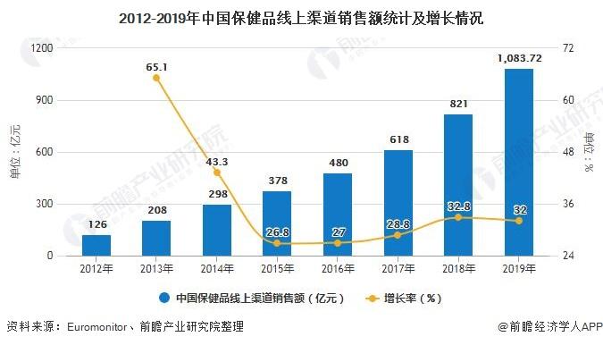 2012-2019年中国保健品线上渠道销售额统计及增长情况