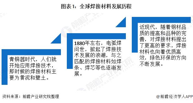 圖表1:全球焊接材料發展歷程