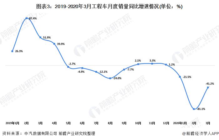 图表3:2019-2020年3月工程车月度销量同比增速情况(单位:%)