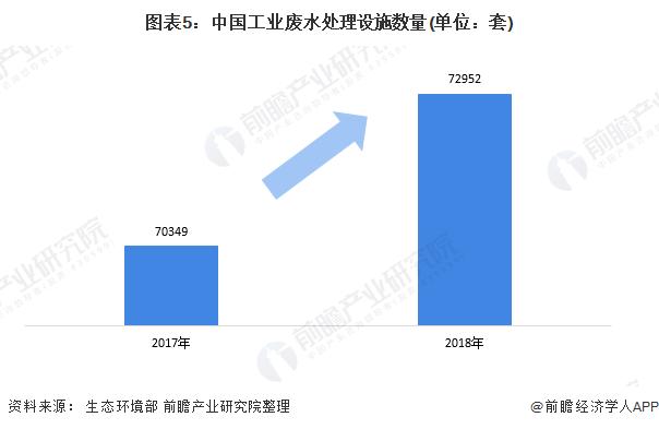 图表5:中国工业废水处理设施数量(单位:套)