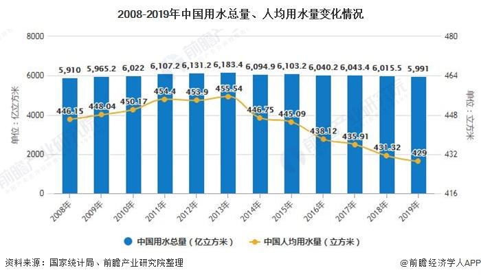 2008-2019年中国用水总量、人均用水量变化情况