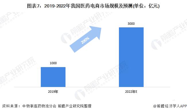 图表7:2019-2022年我国医药电商市场规模及预测(单位:亿元)