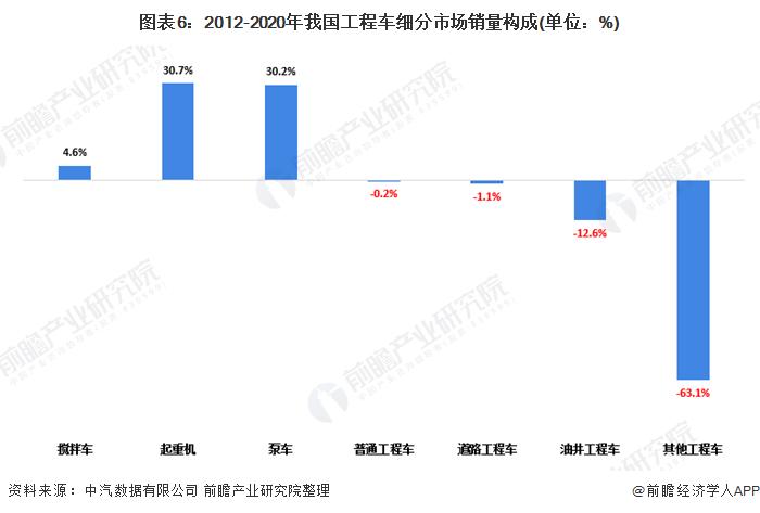 图表6:2012-2020年我国工程车细分市场销量构成(单位:%)