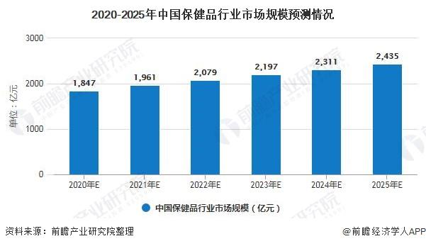 2020-2025年中国保健品行业市场规模预测情况