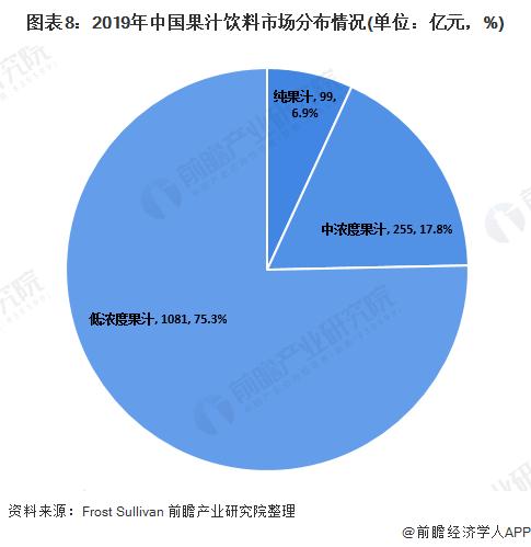 图表8:2019年中国果汁饮料市场分布情况(单位:亿元,%)