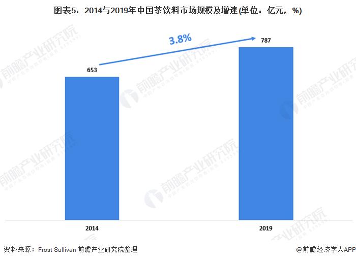 图表5:2014与2019年中国茶饮料市场规模及增速(单位:亿元,%)