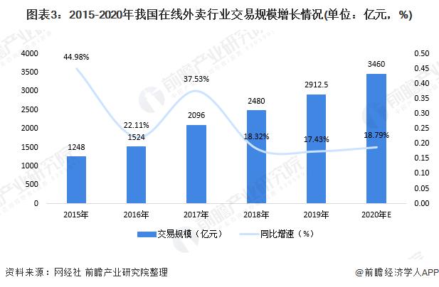 图表3:2015-2020年我国在线外卖行业交易规模增长情况(单位:亿元,%)