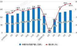 2020年H1中国汽车行业产销现状分析 累计<em>产销量</em>均突破千万辆