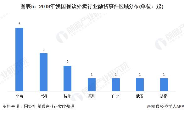图表5:2019年我国餐饮外卖行业融资事件区域分布(单位:起)