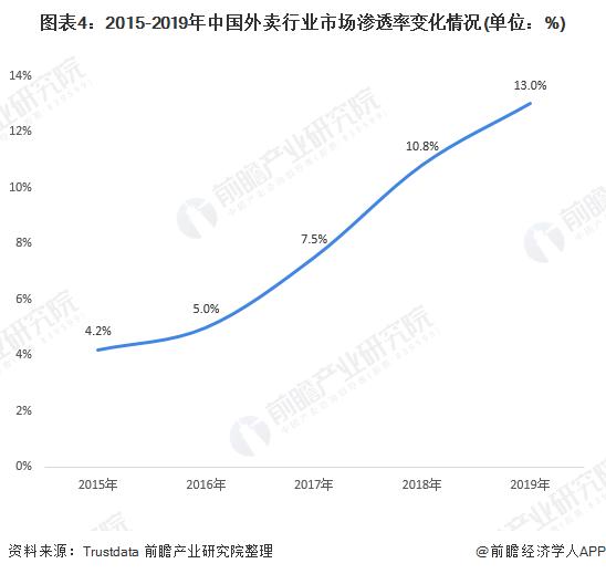 圖表4:2015-2019年中國外賣行業市場滲透率變化情況(單位:%)
