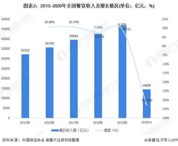 圖表2:2015-2020年全國餐飲收入及增長情況(單位:億元,%)