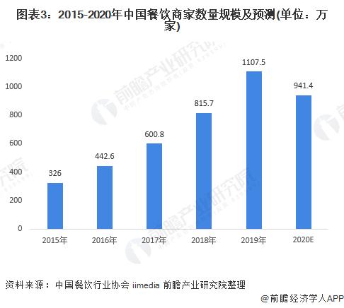 圖表3:2015-2020年中國餐飲商家數量規模及預測(單位:萬家)